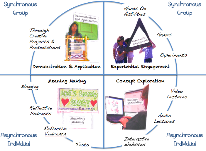 The Flipped Classroom Model A Full Picture User Generated Education