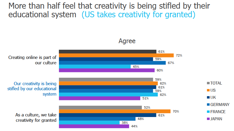 education kills creativity