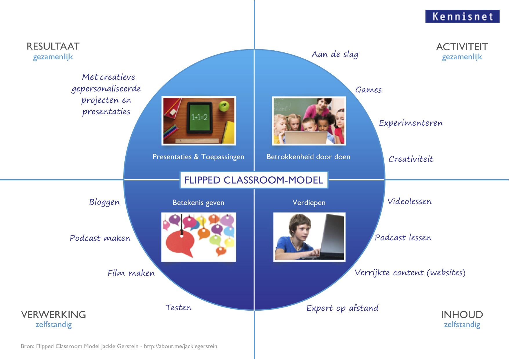 flipped classroom model Flipped classroom instruction the term flipped classroom has become one of the latest buzzwords in regards to educational pedagogy the concept is essentially a model in which the typical lecture and homework/activity elements of a course are reversed.