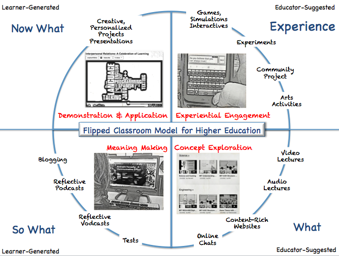 Flipped Classroom: The Full Picture for Higher Education