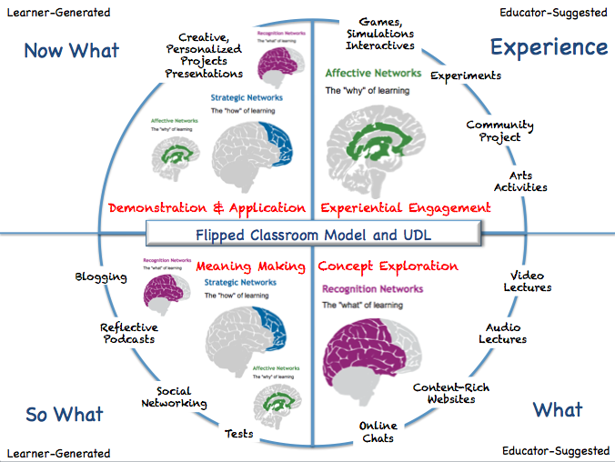 Udl And The Flipped Classroom The Full Picture User Generated