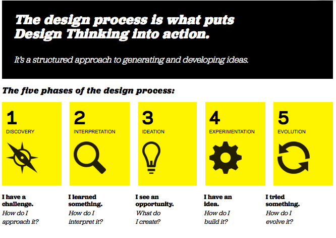 Classroom Design Process ~ Hacking the classroom beyond design thinking user