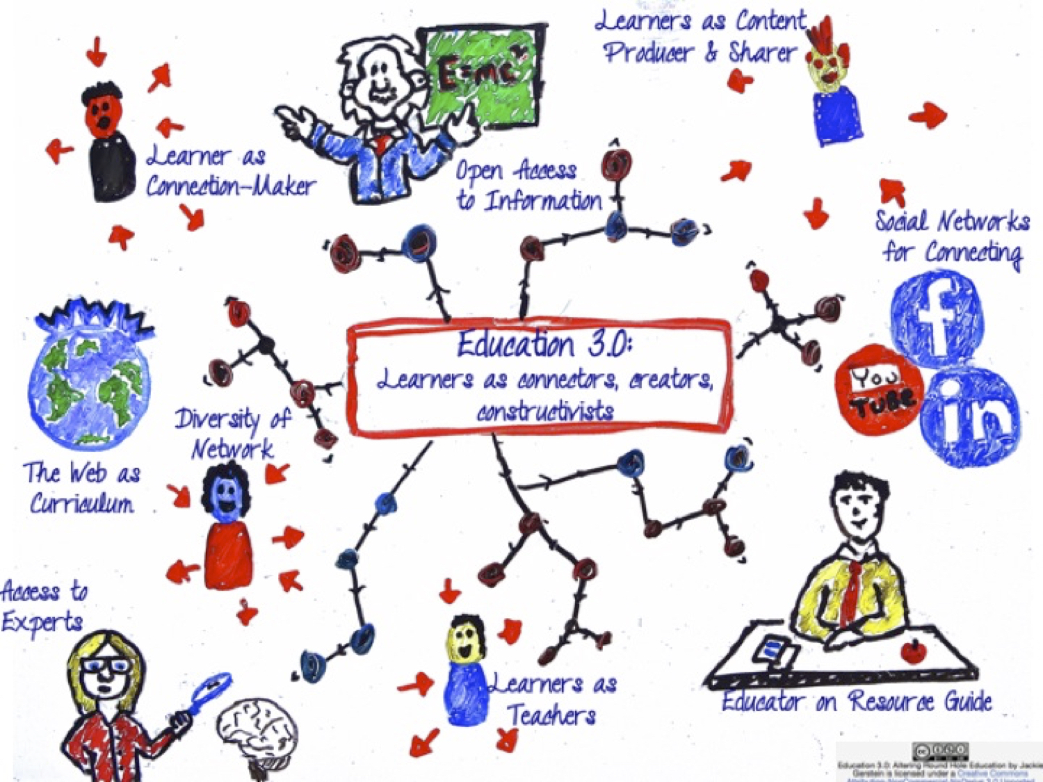 Innovative Classroom Teaching Strategies ~ Connected learning user generated education