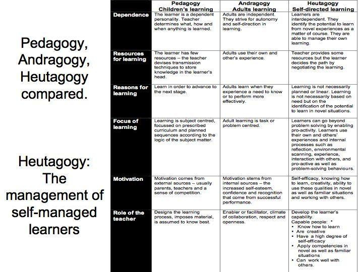 Introduction to Andragogy + Pedagogy
