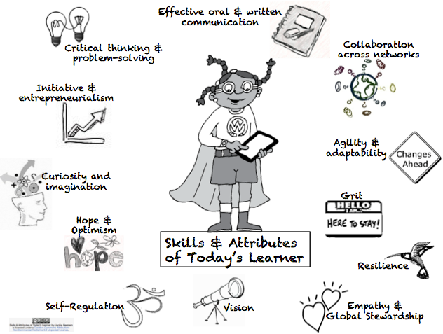 Today's Learner: 21st Century Skills Every Student Needs