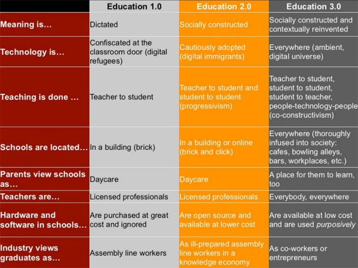 A description of Education 1.0, Education, 2.0, and Education 3.0