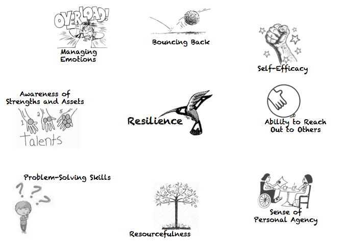 Resilience: The Other 21st Century Skills | User Generated Education