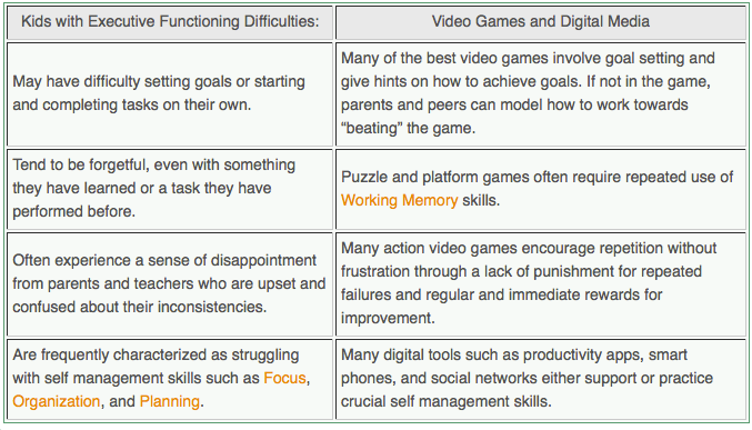 School, Executive Functions, and Technology
