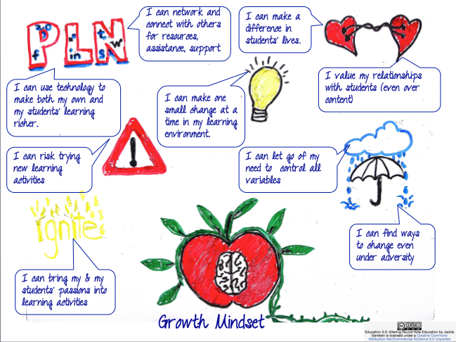 Teacher Agency:  Educators Moving from a Fixed to a Growth Mindset