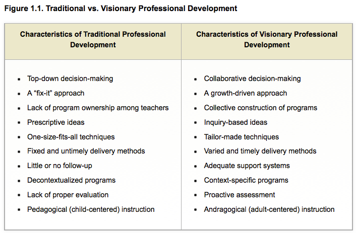 Teacher Agency: Self-Directed Professional Development | User ...