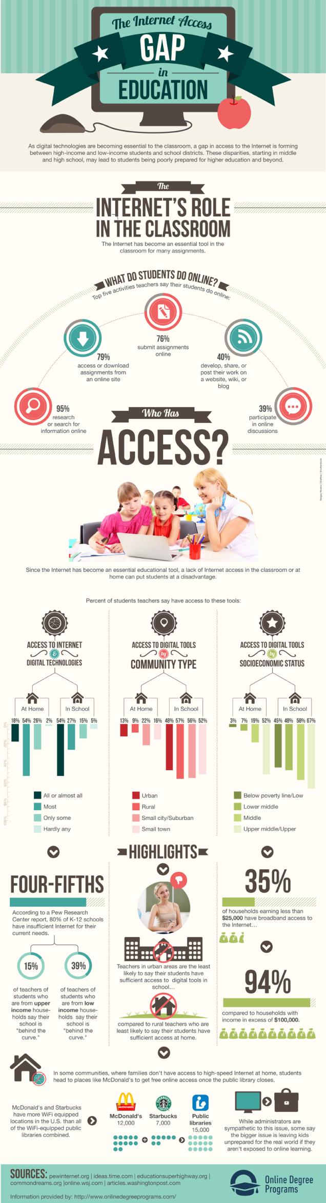 Internet-Gap-Education-800