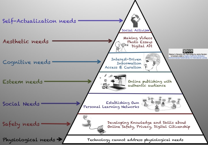 leadership implications of maslows hierarchy of needs According to motivation and leadership at work abraham maslow developed the hierarchy of needs according to the implications of the hierarchy.