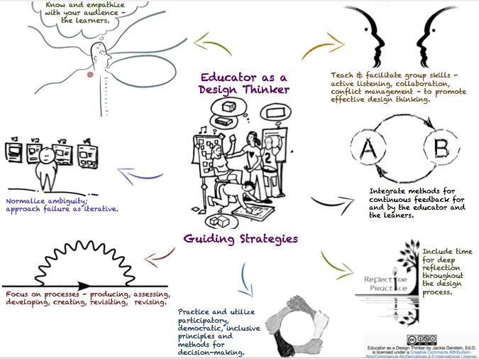 educator as design thinker