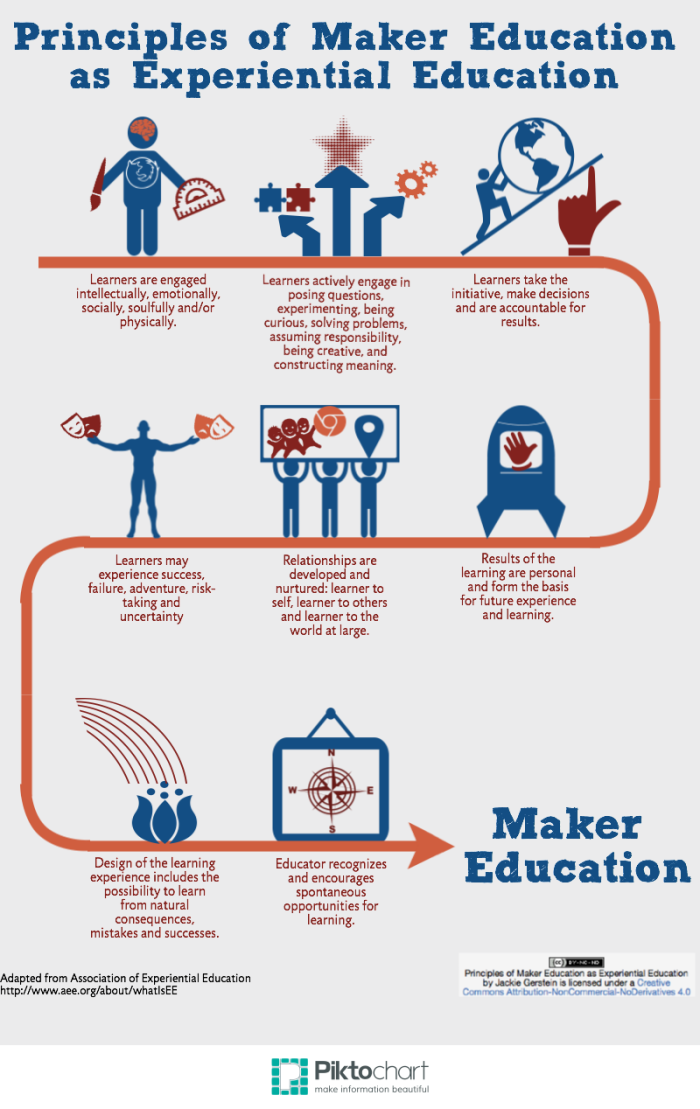 Maker Education as Experiential Education