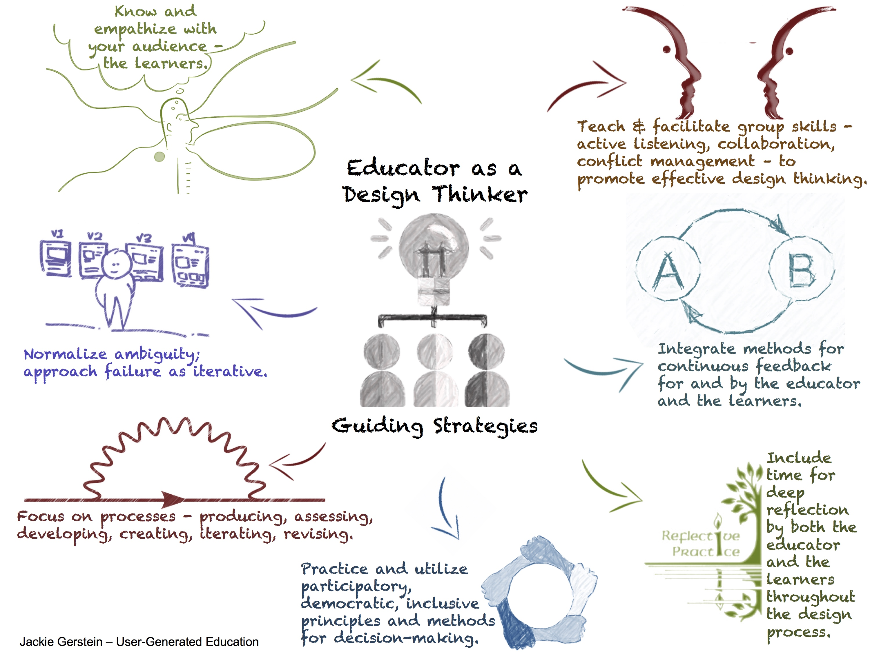 The Educator as a Design Thinker