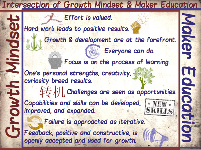 "Image of a teacher-created poster describing the goals and benefits of ""Maker Education"" i.e., Growth and Transformation"