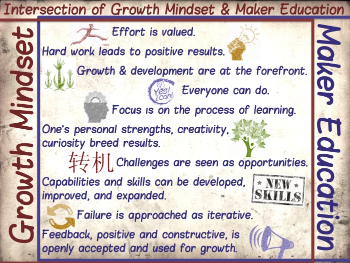 Intersection of Growth Mindset and Maker Education