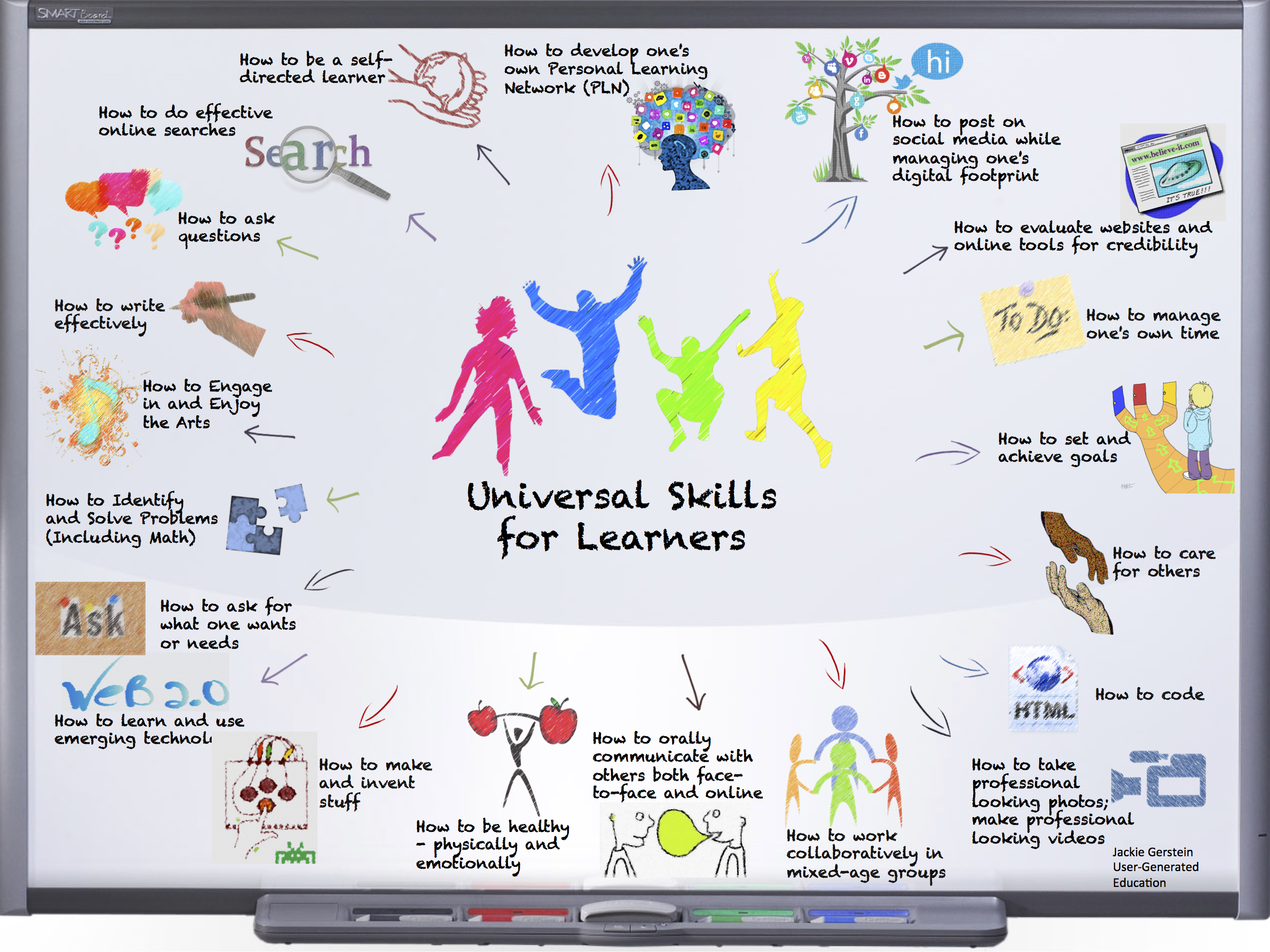 Universal Skills All Learners Should Know How to Do