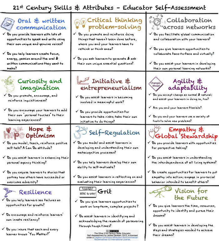 The Other 21st Century Skills Educator Self Assessment
