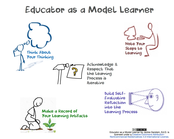 Image of the process a teacher goes through when learning