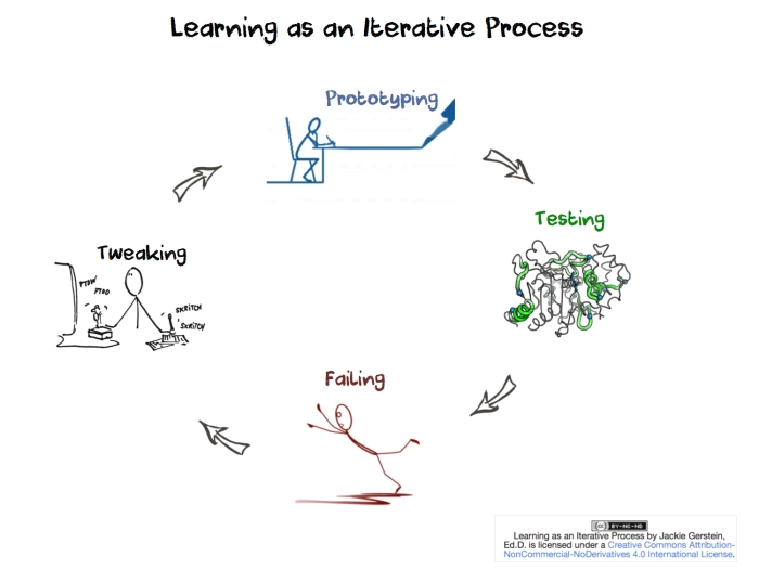 Learning As Iterative