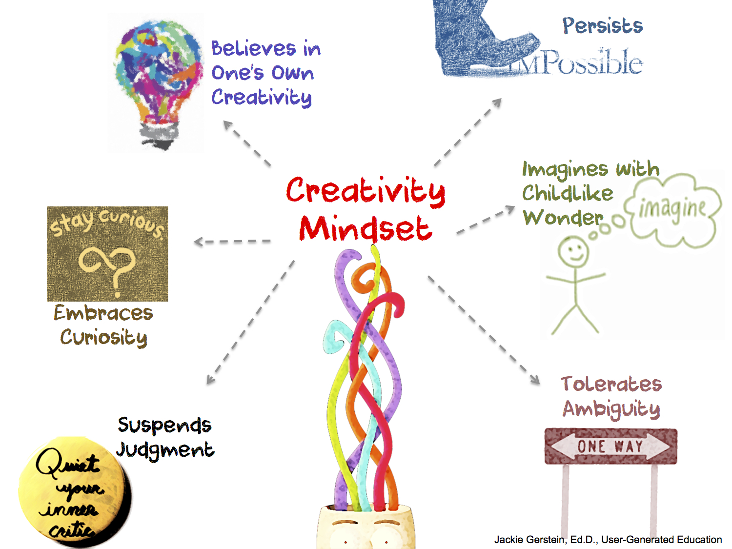 process of creativity Setting process goals, as opposed to regular goals, will allow you to be much more creative.