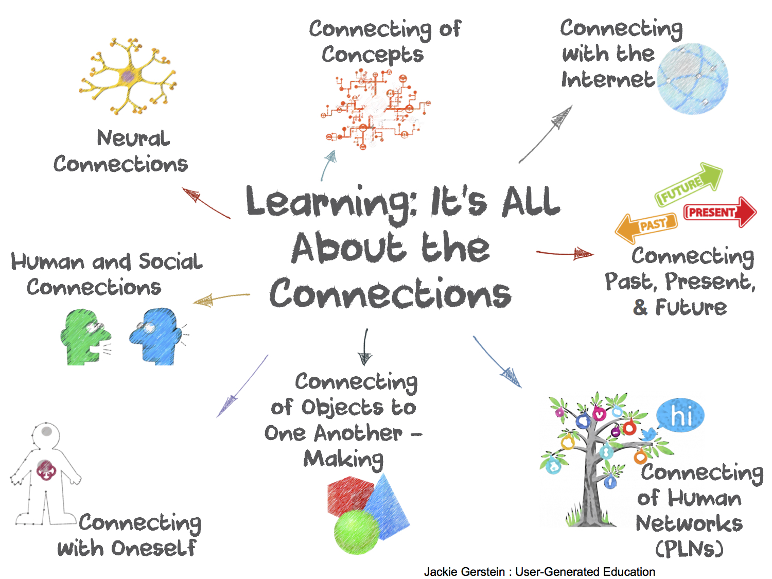 connected learning user generated education it s about connections