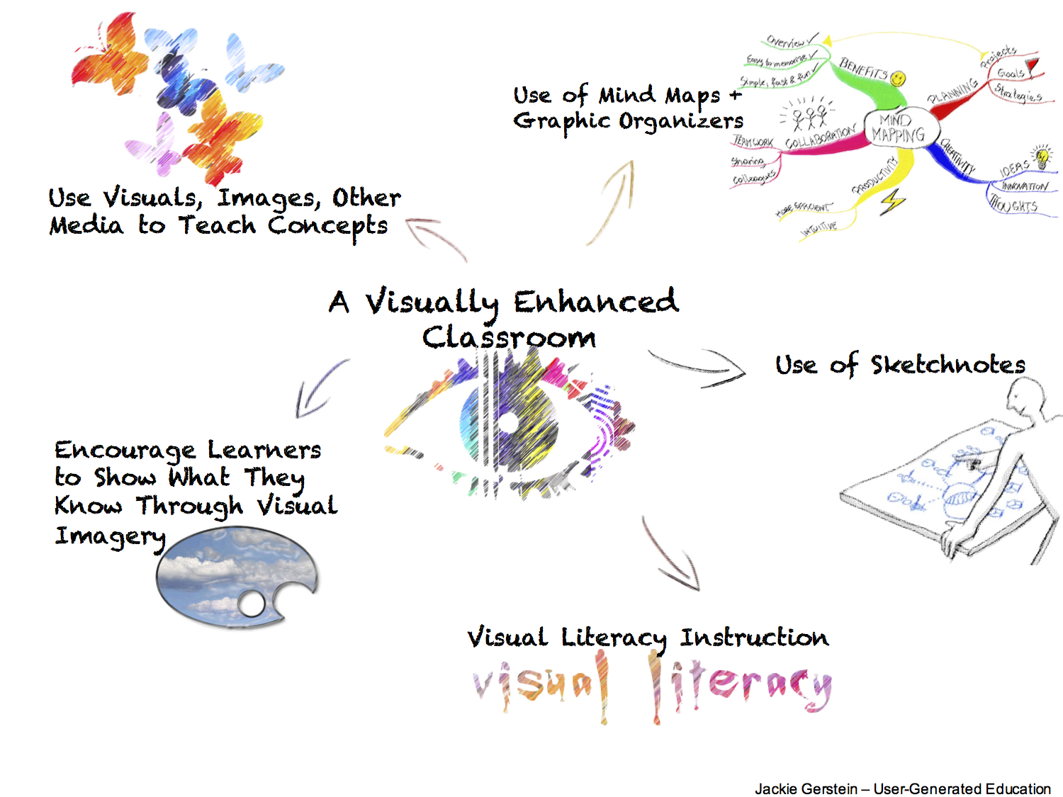 schools need to include more visual-based learning | user generated