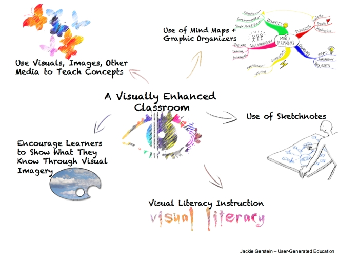 A Visual Enhanced Classroom