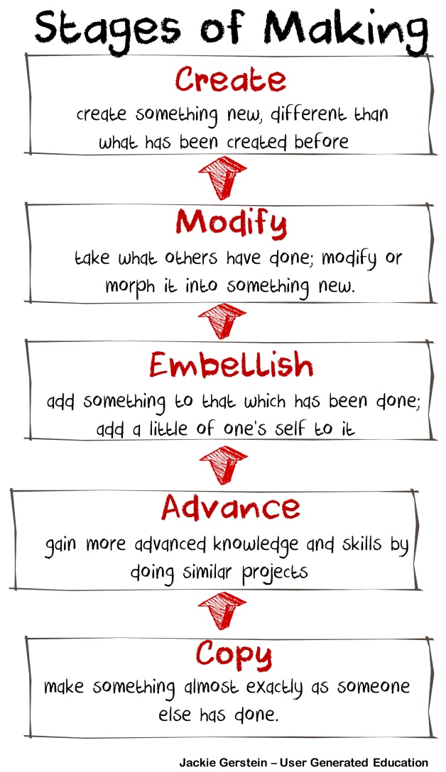 makeredmodel