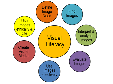 visual-literacy