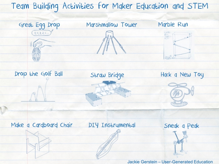 team building activities that support maker education stem and steam user generated education. Black Bedroom Furniture Sets. Home Design Ideas
