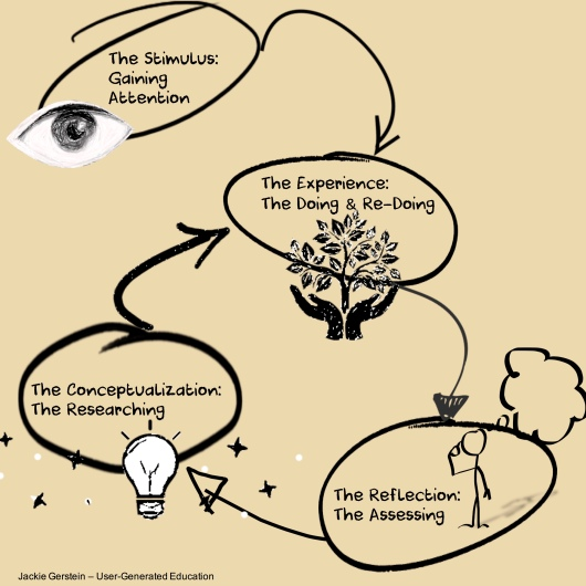 CycleofLearning