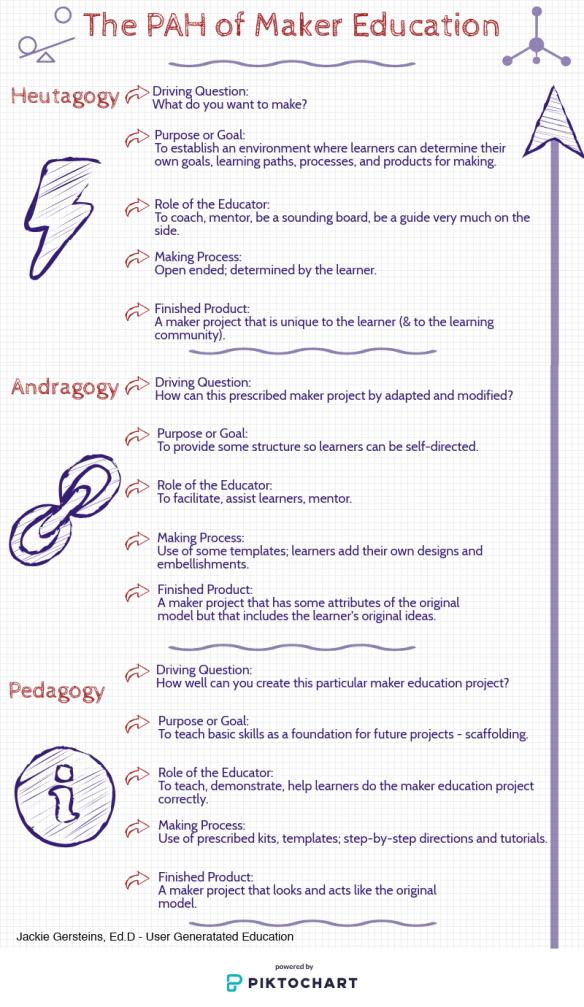 Maker Education: Pedagogy, Andragogy, Heutagogy   User Generated
