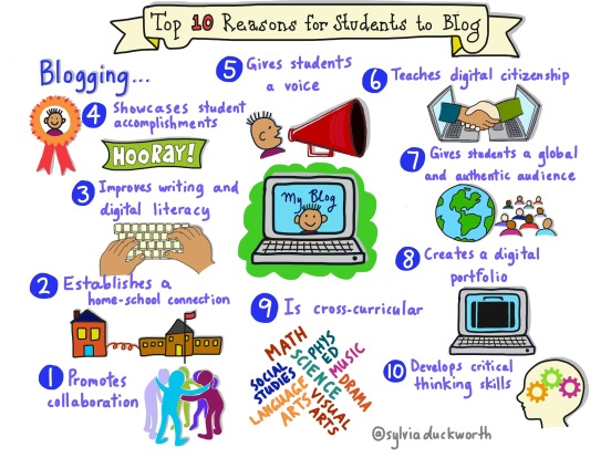 Top-10-Reasons-for-Students-to-Blog-Sylvia-Duckworth-CC-BY-flickr