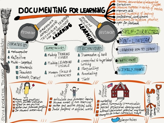 Documenting and Reflecting on Learning