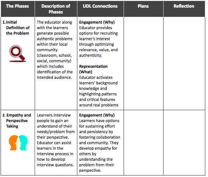 Stem School Meaning: Design Thinking Process And UDL Planning Tool For STEM