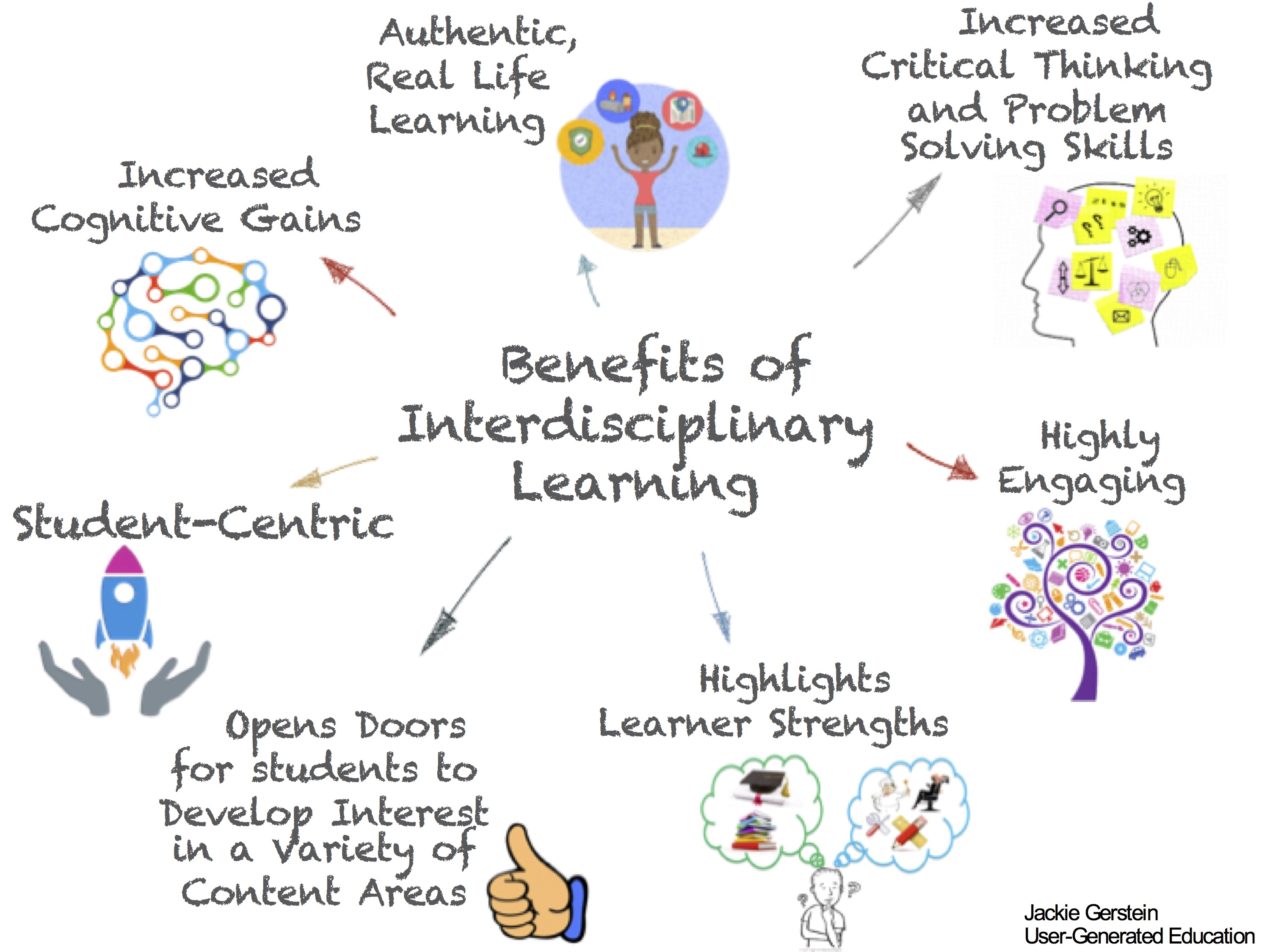 benefits of interdisciplinary learning