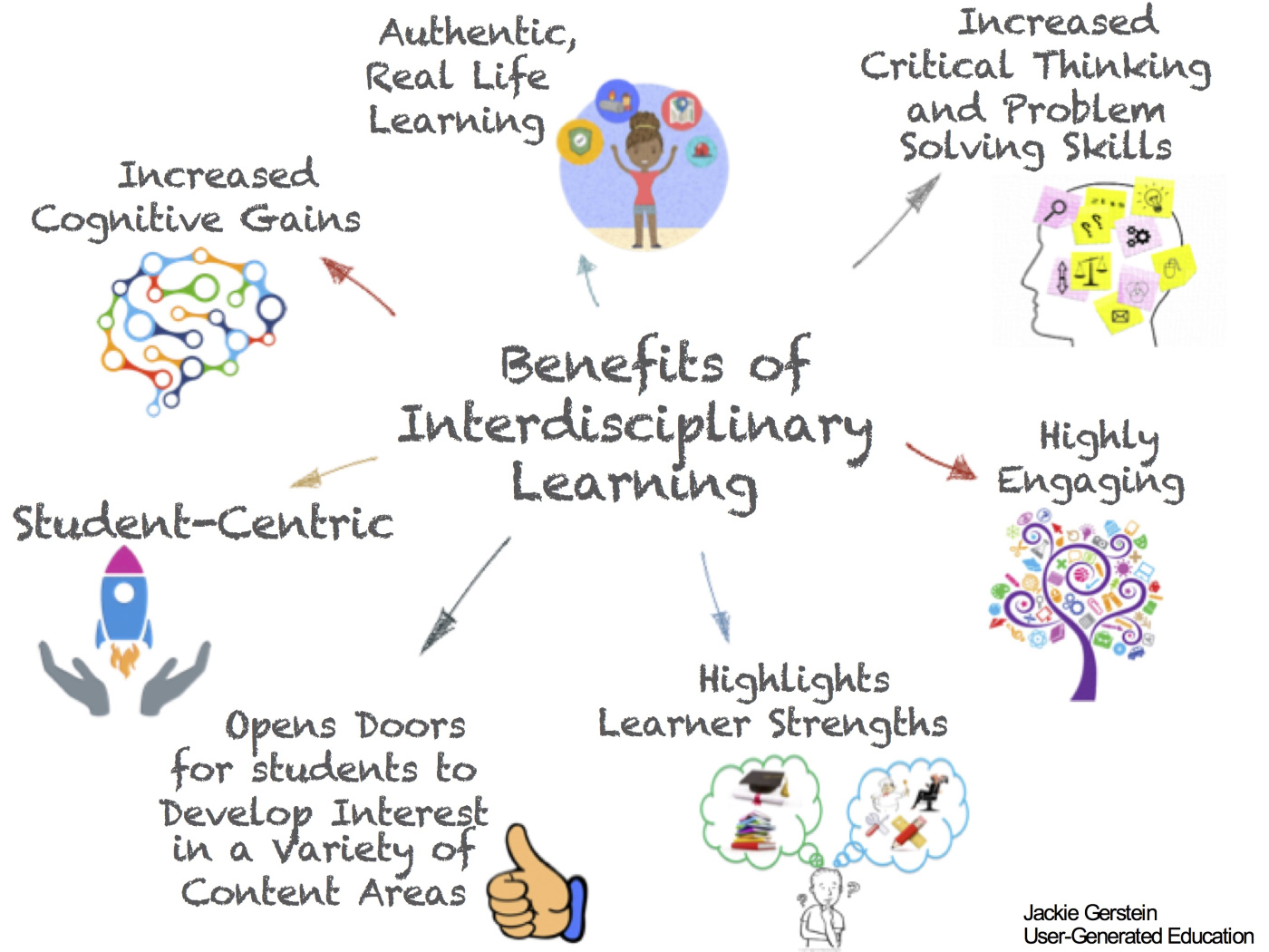benefits-of-interdisciplinary-learning